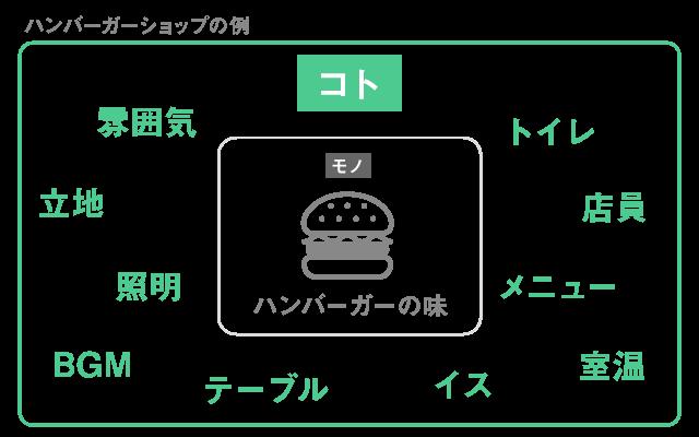 ハンバーガーショップの例